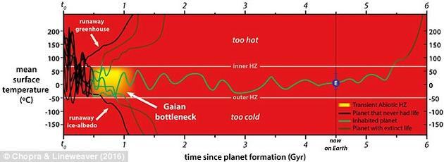 当生命开始地球上广泛分布时,最初的新陈代谢就开始调节大气中的温室气体组成。甲烷、二氧化碳、氢气和水蒸气都是有效的温室气体,同时也是最早期微生物新陈代谢的反应物和产物,而这一切并非巧合。