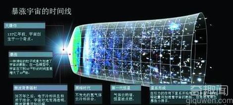 """爱因斯坦称之为""""时空涟漪""""力证宇宙暴涨"""